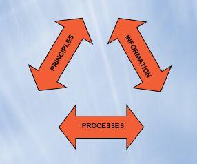 Leadership Alignment Arrows