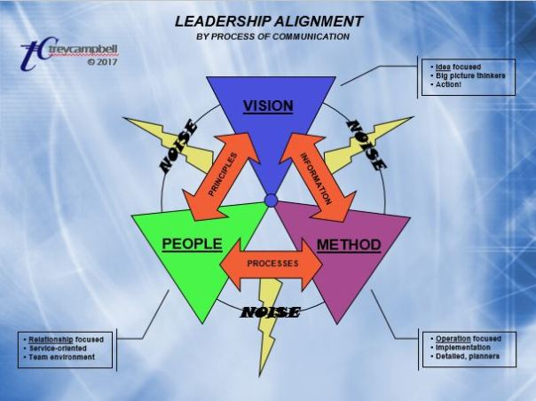 Leadership Allignment graphic